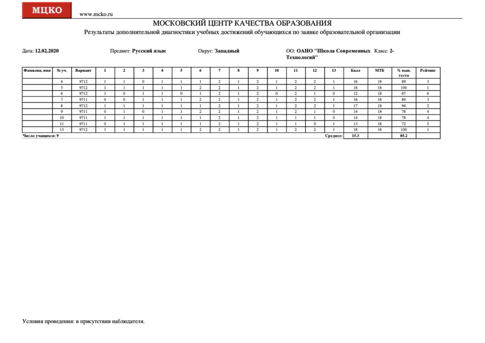 СтатистикапоказателейшколМосквы